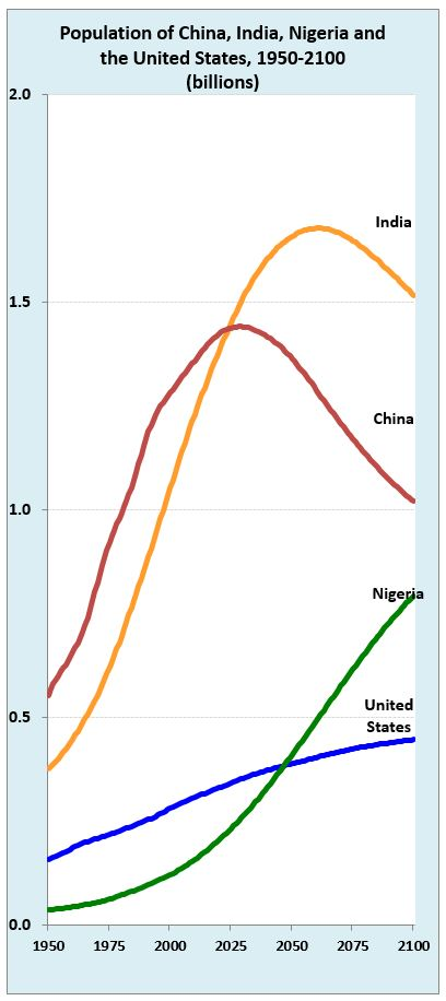 Global growth: India is on track to be the world's most populous nation (Source: UN Population Division medium variant projections)