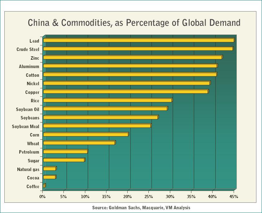 Konsumpcja surowców w Chinach