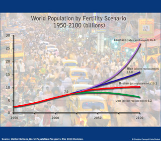 4 population scenarios depending on fertility rates by 2100, ranging from a world population of 6.2 billion to 26 billion people;