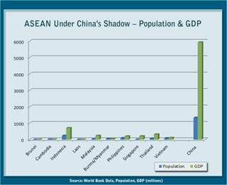 China's population and GDP far exceeds populaton and GDP of ASEAN members
