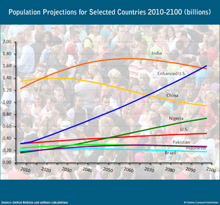 graph showing projections of population growth - rising for US (with immigration), declining for China and India; stabilizing for  Nigeria, Pakistan, Brazil and US (without immigration)