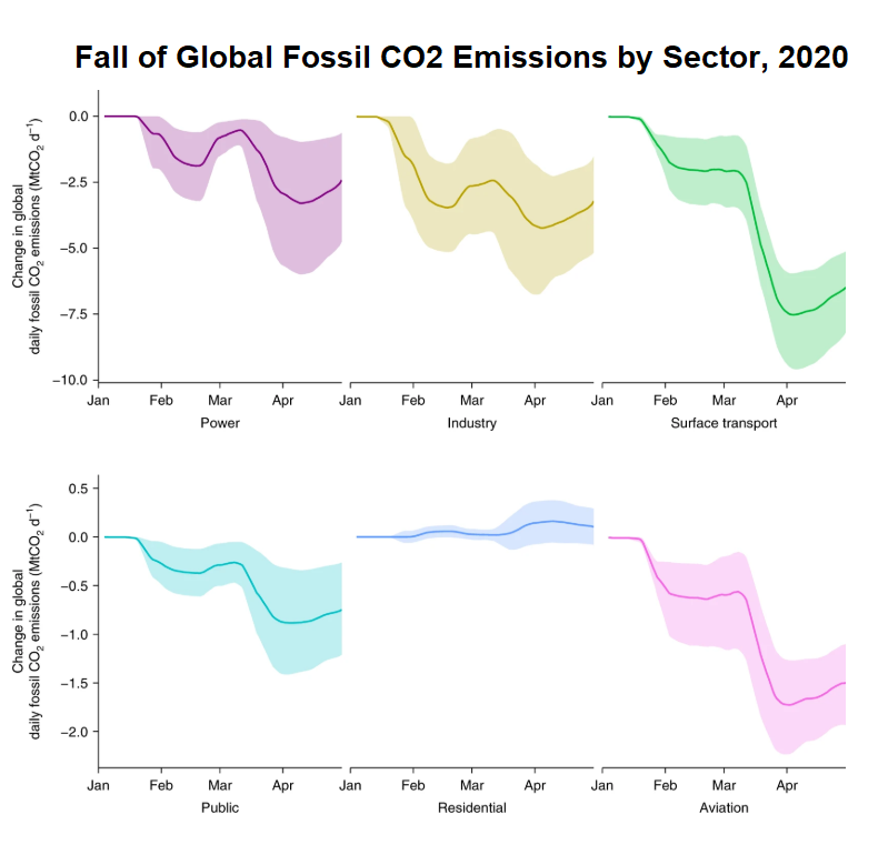 Graph shows reduced CO2 emissions for power, industry, surface transport, public, and aviation  sectors and a slight rise for residential - the dips are especially sharp for surface transport and aviation