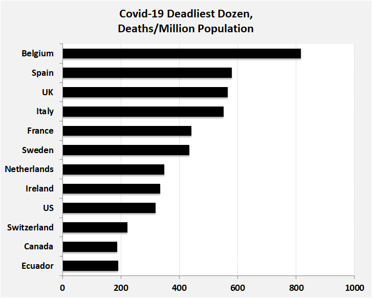 COVID-19 Deadliest Dozen Countries, Deaths/1M population: Ecuador	190, Canada	188, Switzerland	222, US	319, Ireland	335, Netherlands	348, Sweden	435, France	441, Italy	551, UK	566, Spain	580, Belgium	817