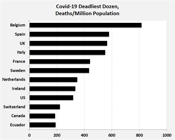 COVID-19 Deadliest Dozen Countries, Deaths/1M population: Ecuador190, Canada188, Switzerland222, US319, Ireland335, Netherlands348, Sweden435, France441, Italy551, UK566, Spain580, Belgium817