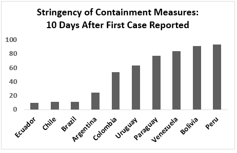 Stringency of containment measures: 10 days after 1st case reported, from least to most: Ecuador, Chile, Brazil, Argentina, Colombia, Uruguay, Paraguay, Venezuela, Bolivia, Peru