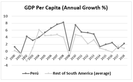 GDP per capita, annual growth percent for Peru and rest of S America
