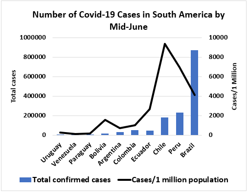 Number of Covid Cases in S America by mid-June, from high to low, Chile, Peru, Brazil, Ecuador, Bolivia