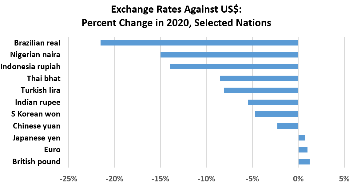 Exchange Rates Against US$: Percent Change in 2020, Selected Nations: British pound 1%, Euro1%, Japanese yen	1%, Chinese yuan	-2%, S Korean won	-5%, Indian rupee	-6%,<br /> Turkish lira -8%,  Thai bhat -9%, Indonesia rupiah	-14%, Nigerian naira -15%, Brazilian real	-22%