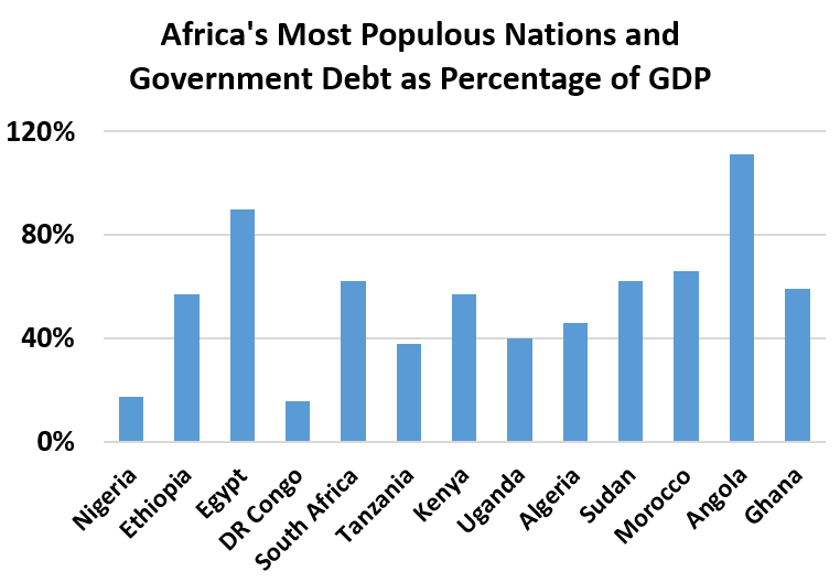 Africa's Most Populous Nations and Government Debt as Percentage of GDP: Nigeria 18% Ethiopia	57% Egypt 90% DR Congo	16% South Africa 62% Tanzania	38% Kenya 57% Uganda 40% Algeria 46% Sudan 62% Morocco	66% Angola 111% Ghana 59%