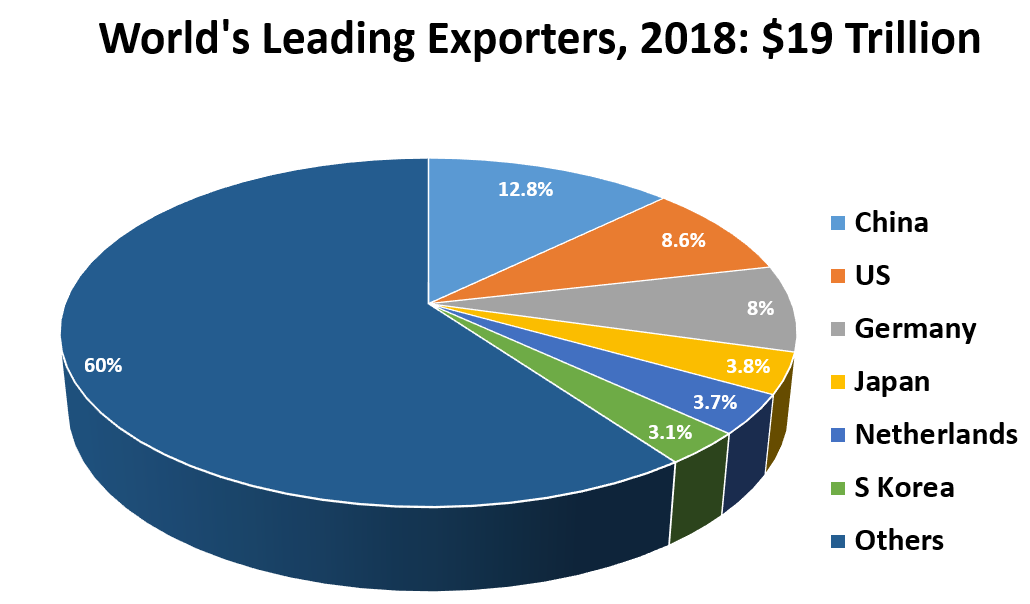World's Leading Exporters, 2018; China 12.8%; US	8.6%; Germany 8%; Japan 3.8%; Netherlands 3.7%; S Korea 3.1%; Others 60%