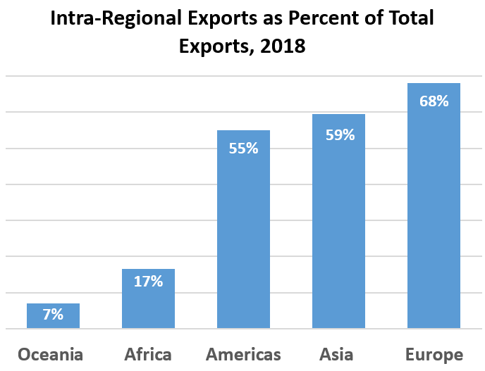 Intra-Regional Exports as Percent of Total Exports, 2018: Oceania 7%, Africa	17%,<br />Americas	55%, Asia  59%, Europe	68%