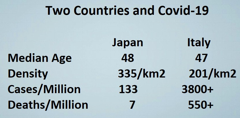 Two Countries and Covid-19: Japan / Italy: Median Age  48/ 47, Density                        335/km2 / 201/km2, Cases/Million 133 , 3800+; Deaths/Million 7  /  550+