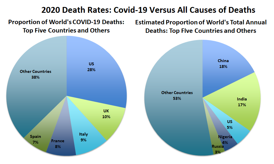 Covid-19 Death Rates versus all mortality: Proportion of World's COVID-19 Deaths of Top Five Countries and All Other Countries: US 29%,  UK 10%, Italy	9%, France 8%, Spain 7%, Other countries	37%. Estimated Proportion of World's Total Annual Deaths of Top Five Countries and All Other Countries: 2020	US	5%,  India 17%, China	18%, Nigeria	4%, Russia  3%, Other countries 53%