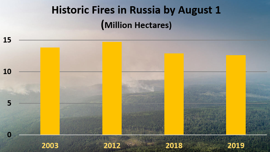 Historic Fires in Russia by August 1 Each Year (Million Hectares)	 2003	13.8 2012	14.7 2018	12.9 2019	12.6