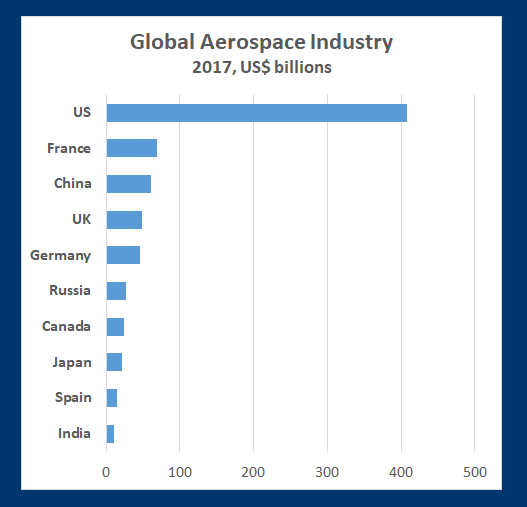 US holds the largest share of the global aerospace market