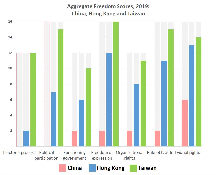 Freedom scores: China, 11; Hong Kong, 59; Taiwan, 93