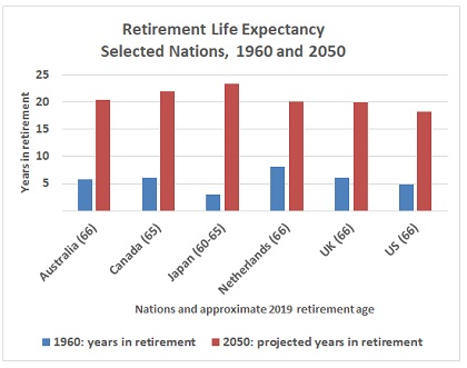 The Costly Blessings of Old Age | YaleGlobal Online