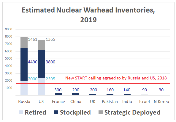 Nuclear weapons inventory