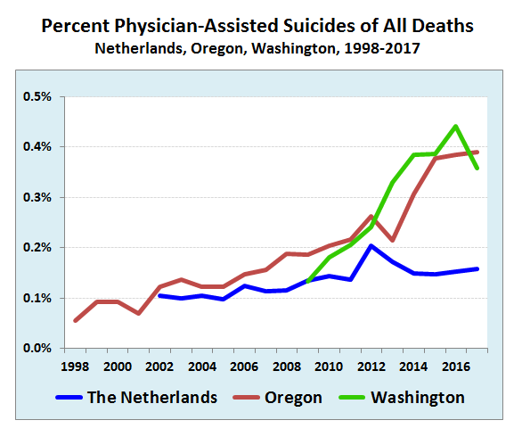 Legal, but used sparingly: Reliance on physician-assisted suicide is rising slowly in the Netherlands, Oregon and Washington State, but represents less than 0.5 percent of all deaths (Source: Government statistics)