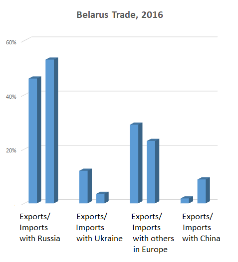 Top trade partner for Belarus is Russia