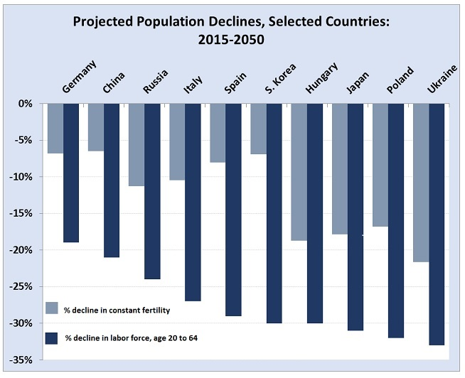 Enduring trend: The bigger challenge with population decline for nations, if the current below-replacement fertility rates remain unchanged, is the decrease in labor-force participation and people aged 20 to 64. Source: UN Population Division