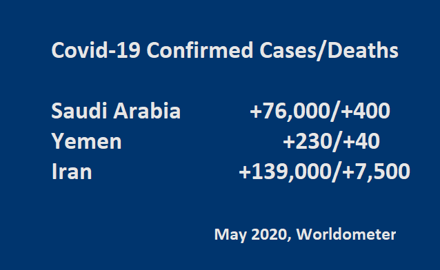 Covid-19 Confirmed Cases/Deaths:  Saudi Arabia  +76,000/+400 ;  Yemen +230/+40 ;  Iran +139,000/+7500