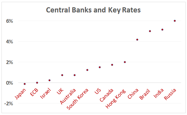 Central bank key rates