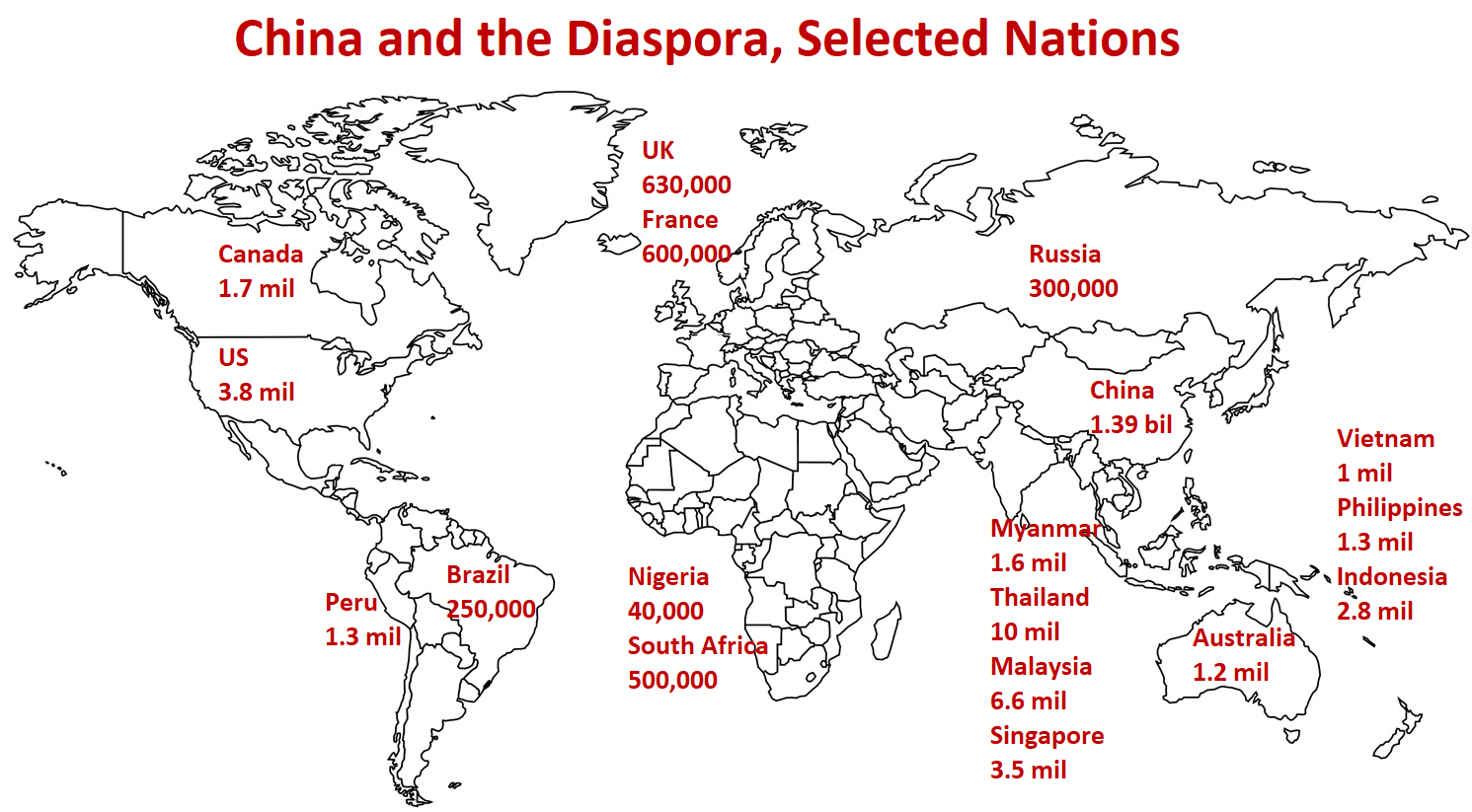 China and Its Diaspora on World Map, population: China  1.39 bil   UK 630,000  France 600,000  Italy  330,000  Russia 300,000  Nigeria 	 40,000 South Africa  500,000   Myanmar 1.6 mil Thailand 10 mil Malaysia  6.6 mil Singapore  3.5 mil   Vietnam  1 mil Indonesia  2.8 mil Philippines 1.3 mil  Canada 1.7 mil  US  3.8 mil   Peru  1.3 mil  Brazil 250,000  Australia 1.2 mil