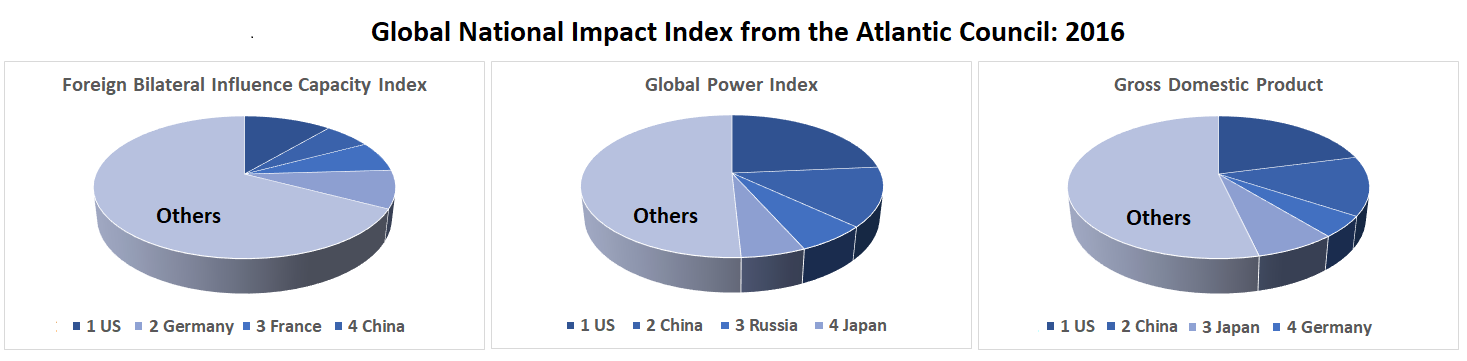 top ranked countries for influence capacity, global power and GDP