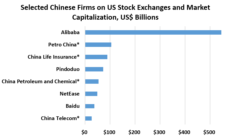 Selected Chinese Firms Listed on US Stock Exchanges and Market Capitalization, US$ Billions	 	 China Telecom*	$27  Baidu	$37  NetEase	$49  China Petroleum and Chemical*	$54  Pindoduo	$72  China Life Insurance*	$89  Petro China*	$105  Alibaba	$546