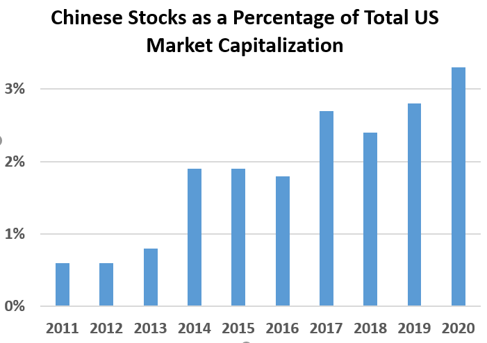 Chinese Stocks as a Percentage of Total US Market Capitalization: 2011 0.6%, 2012	0.6%, 2013 0.8%, 2014 1.9%, 2015 1.9%, 2016 1.8%, 2017	2.7%, 2018 2.4%, 2019 2.8%,  2020	3.3%