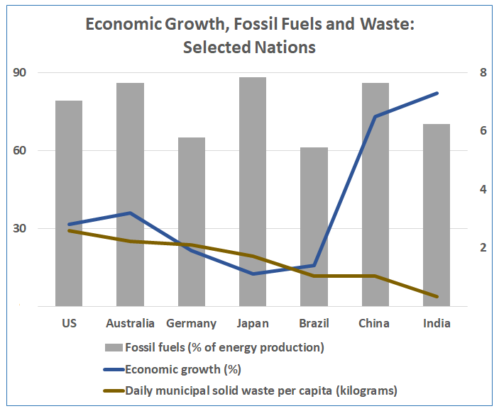 Economic growth, consumption and waste