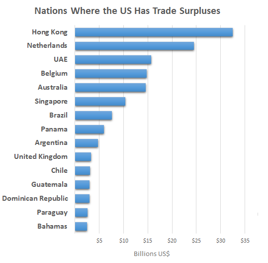 top 15 nations that run surpluses in US trade