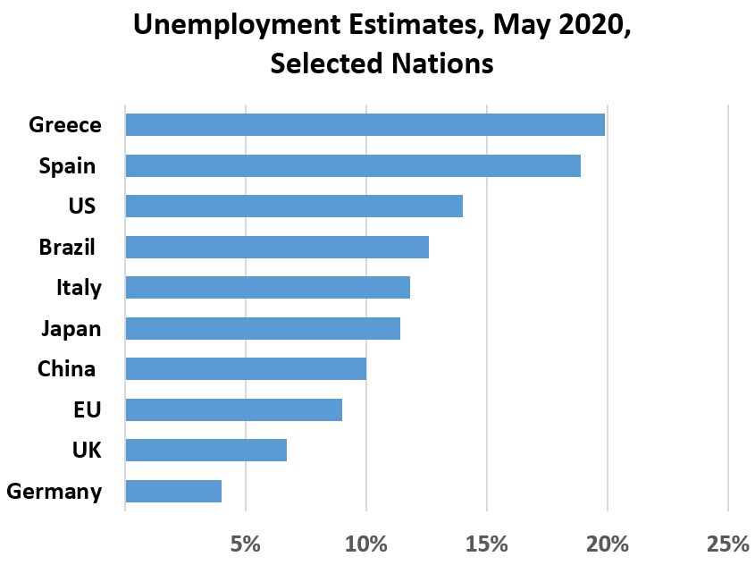 Unemployment Estimates, May 2020, Selected Nations: Some Include Furloughed	 Germany 4% UK	7% EU	9% China  10% Japan 11% Italy	12% Brazil  13% Spain  19%, Greece 20%, US 	14%