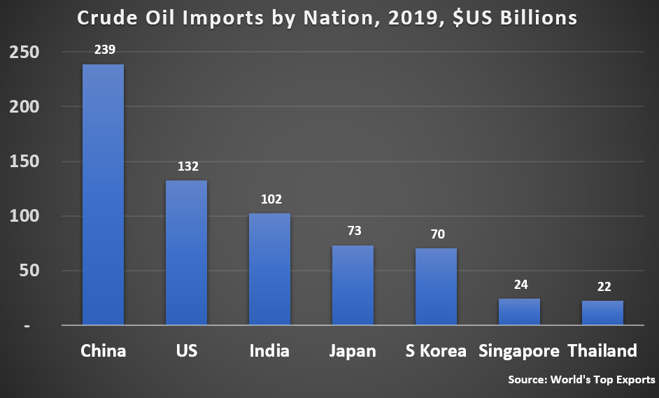 Country	Crude Oil Imports by Country in 2019 (billion USD) China	 239  US	 132  India	 102  Japan	 73  S Korea	 70  Singapore	 24  Thailand	 22