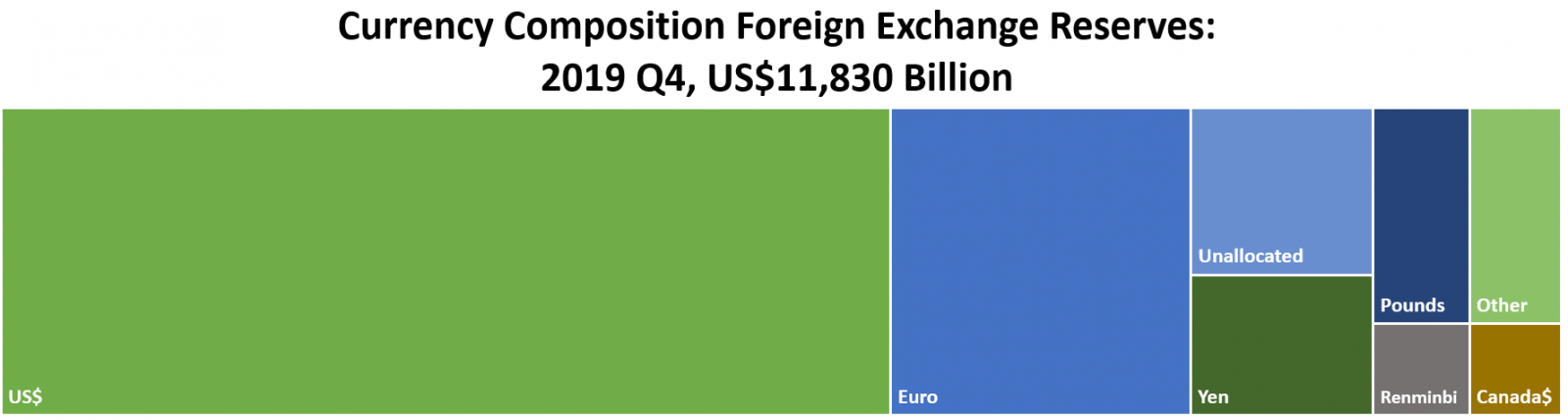 Currency Composition Foreign Exchange Reserves: 2019 Q4, Total US$11,830 Billion:   (billions) US$ $6,746  Euro	 $2,276  Renminbi $218  Yen  $631  Pounds $512  Canada$ $208  Other $488  Unallocated	$751