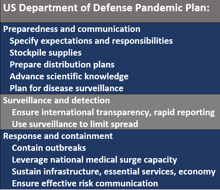 US Department of Defense Pandemic Plan:  Preparedness and communication:   Specify expectations and responsibilities    Stockpile supplies    Prepare distribution plans    Advance scientific knowledge    Plan for disease surveillance. Surveillance and detection:  Ensure international transparency, rapid reporting     Use surveillance to limit spread. Response and containment: Contain outbreaks     Leverage national medical surge capacity     Sustain infrastructure, essential services, economy  Ensure effective risk communication