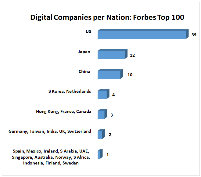 Forbes: Top 100 Digital Companies by Nation 	 Spain, Mexico, Ireland, S Arabia, UAE, Singapore, Australia, Norway, S Africa, Indonesia, Finland, Sweden 	1 Germany, Taiwan, India, UK, Switzerland	2 Hong Kong, France, Canada	3 S Korea, Netherlands	4 China 	10 Japan 	12 US	39