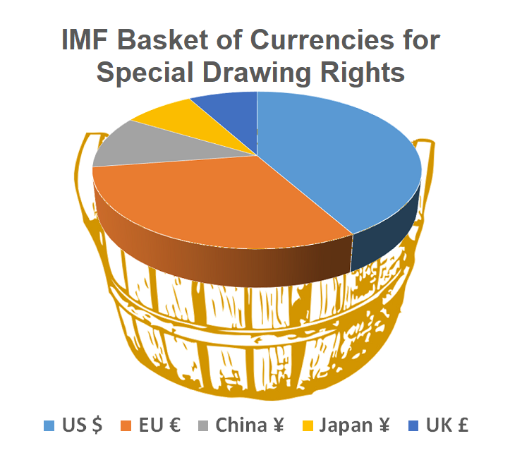 A changing basket: The International Monetary Fund reviews reserve currencies every five years and added the Chinese renminbi/yuan in 2015; criterion require that currencies are freely usable and widely traded. Source: IMF