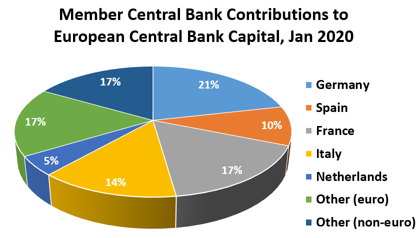 Euro Area Central Bank Contributions to ECB Capital	 Germany	21% Spain	10% France 17% Italy 14% Netherlands 5% Other (euro) 17% Other (non-euro)	17%