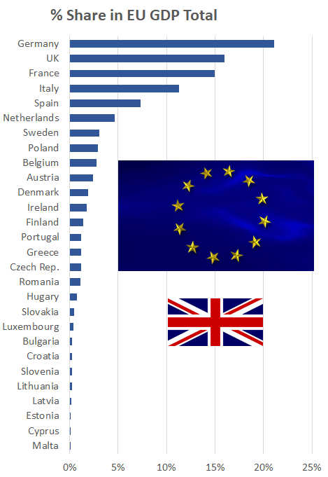 UK represents about 16 percent of EU GDP