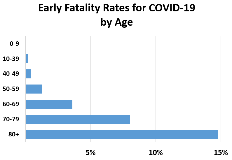 The elderly are especially vulnerable to COVID-19. Early research suggests the fatality rate from COVID-19 for those over age 60 is about 4% and over 15% for people over 80