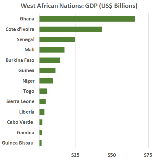 GDP (US$ Billion):  Guinea Bissau $1  Gambia$2  Cabo Verde $2  Liberia$3  Sierra Leone$4  Togo$5  Niger$9  Guinea$11  Burkina Faso$14  Mali$17  Senegal$24  Cote d'Ivoire$43  Ghana$66