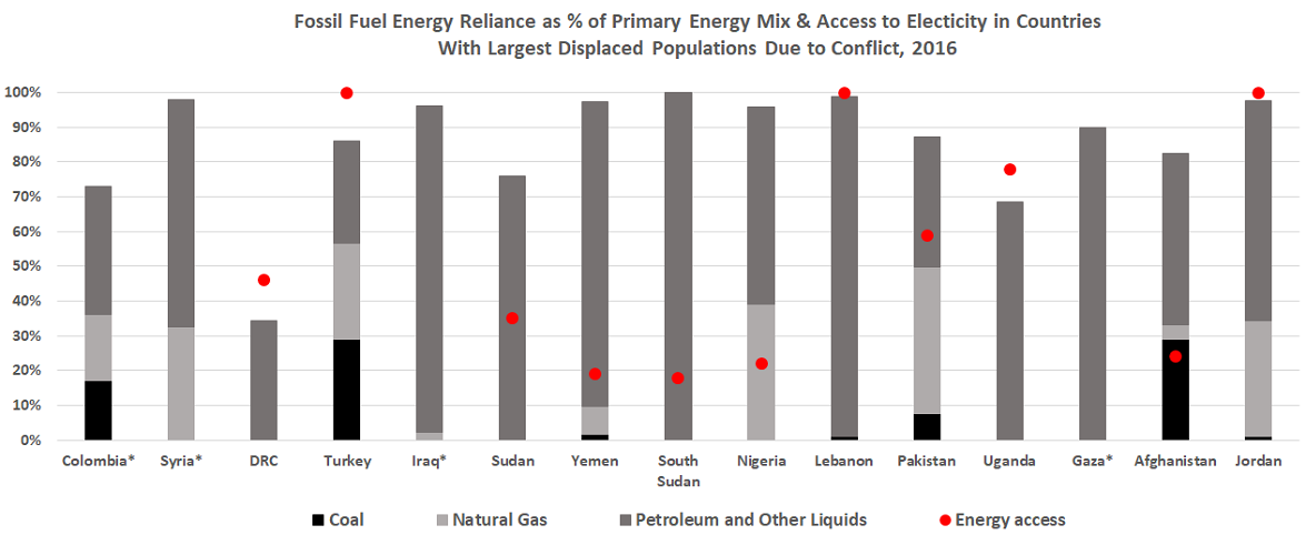 Bar graph showing energy mix, level of energy access for countries high levels of displaced people due to conflict: Colombia, Syria, DRC, Turkey, Iraq, Sudan, Yemen, South Sudan, Nigeria, Lebanon, Pakistan, Uganda, Gaza, Afghanistan, Jordan
