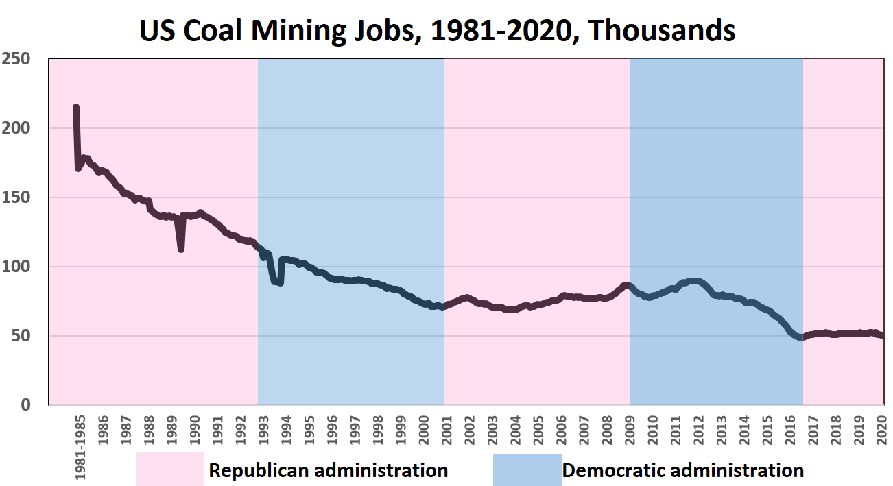 Coal mining jobs declined from more than 200,000 in 1980 to about 50,000 in 2020
