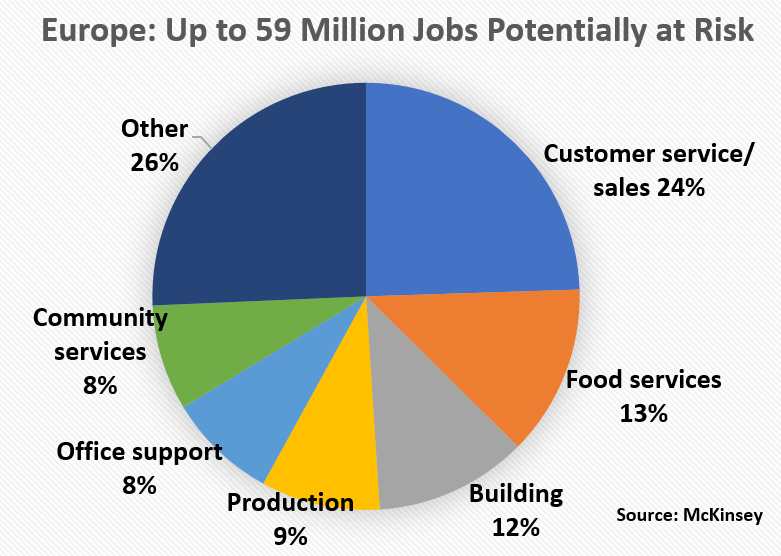 Europe: Up to 59 Million Jobs Potentially at Risk : Jobs	# of total cluster employment, million	% share of total cluster employment Customer service/sales	 14.40 	25% Food services	 7.60  13% Building	 6.80  12% Production 5.30  9% Office support	 4.90  8% Community services	 4.70  8% Other	 15.10  25%