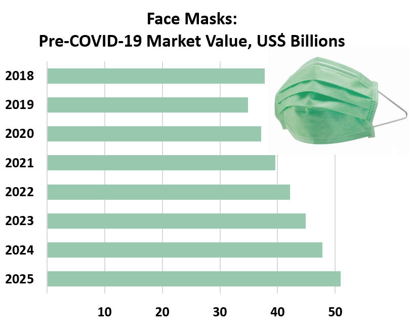 Face Masks: Pre-COVID-19 Market Value, US$ Billions - from 2025 to 2018:<br />  2025	50.91 2024	47.8 2023	44.88 2022	42.14 2021	39.57 2020	37.16 2019	34.89 2018	37.76