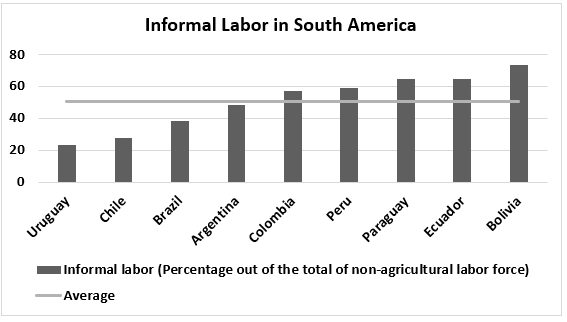 Informal labor in S America, from low to high: Uruguay, Chile, Brazil, Argentina, Colombia, Peru, Paraguay, Ecuador, Bolivia
