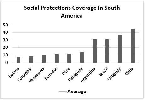 Social protections coverage in S America, ranked low to high: Bolivia, Colombia, Venezuela, Ecuador, Peru, Paraguay, Argentina, Brazil, Uruguay, Chile