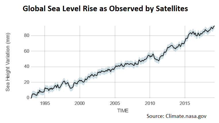 NASA satellite images document rising seas at the rate of 3.3 millimeters per year